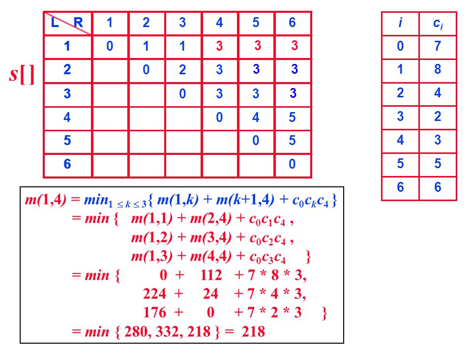 s[ ] m(1,4) = min1  k  3{ m(1,k) + m(k+1,4) + c0ckc4 }